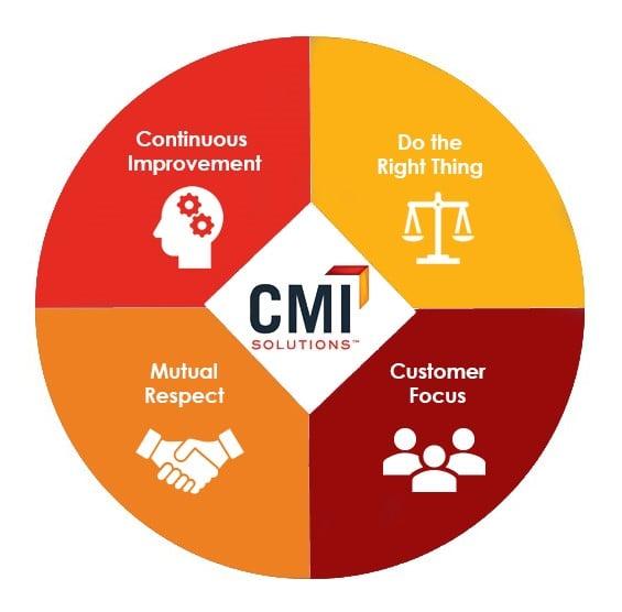 CMI Wheel of Core Values